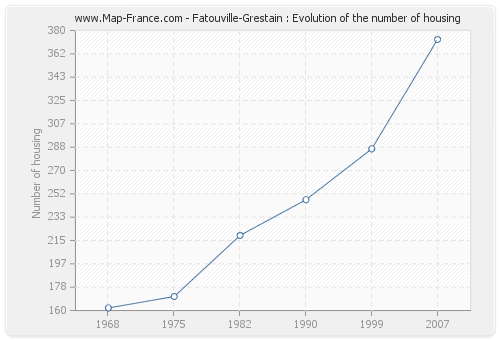 Fatouville-Grestain : Evolution of the number of housing