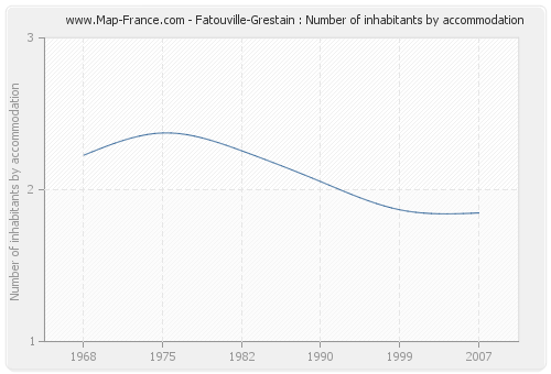Fatouville-Grestain : Number of inhabitants by accommodation
