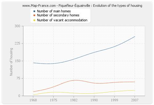 Fiquefleur-Équainville : Evolution of the types of housing