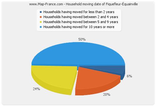 Household moving date of Fiquefleur-Équainville