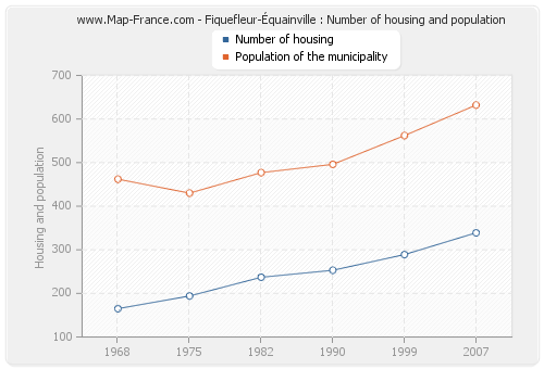 Fiquefleur-Équainville : Number of housing and population