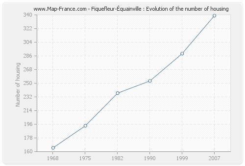 Fiquefleur-Équainville : Evolution of the number of housing