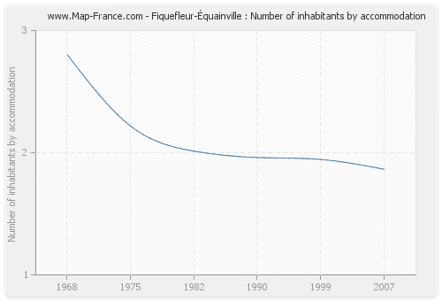Fiquefleur-Équainville : Number of inhabitants by accommodation