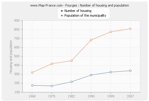 Fourges : Number of housing and population