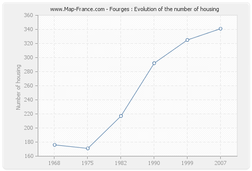 Fourges : Evolution of the number of housing