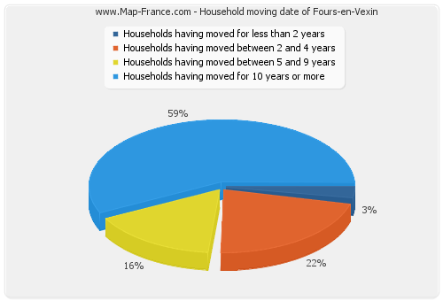 Household moving date of Fours-en-Vexin