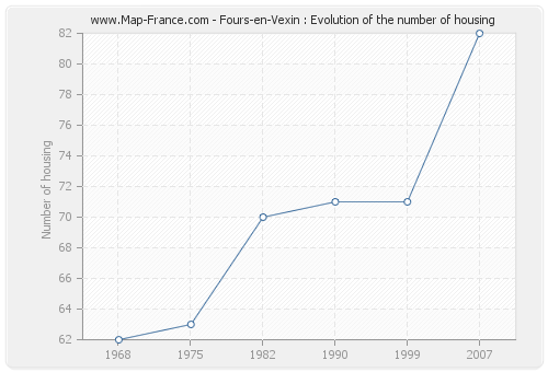 Fours-en-Vexin : Evolution of the number of housing