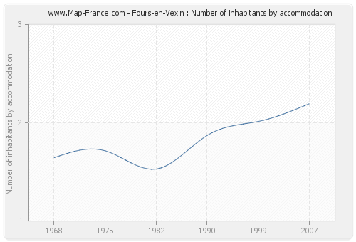 Fours-en-Vexin : Number of inhabitants by accommodation