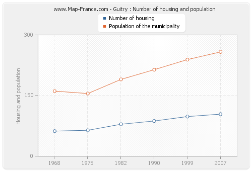 Guitry : Number of housing and population
