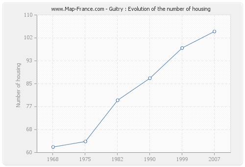 Guitry : Evolution of the number of housing