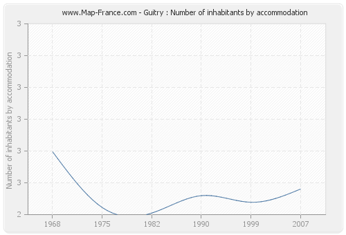 Guitry : Number of inhabitants by accommodation