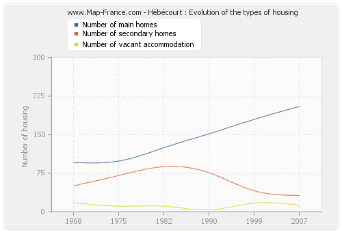 Hébécourt : Evolution of the types of housing