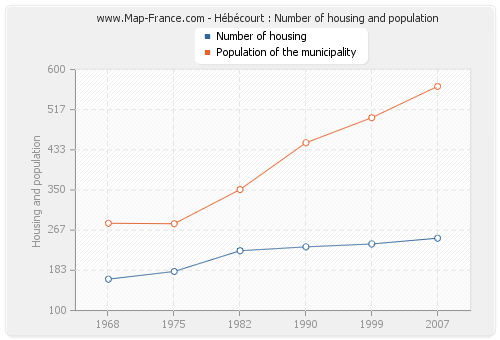 Hébécourt : Number of housing and population