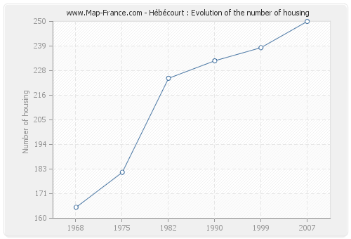 Hébécourt : Evolution of the number of housing