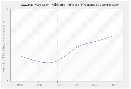 Hébécourt : Number of inhabitants by accommodation