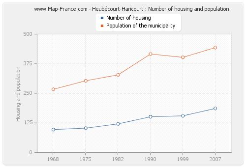 Heubécourt-Haricourt : Number of housing and population