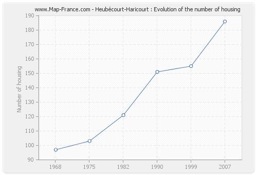 Heubécourt-Haricourt : Evolution of the number of housing