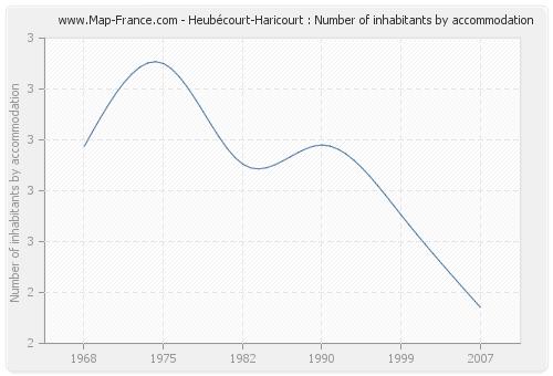 Heubécourt-Haricourt : Number of inhabitants by accommodation