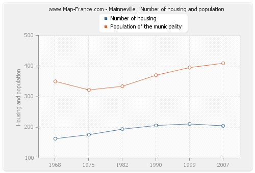 Mainneville : Number of housing and population