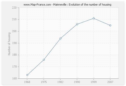 Mainneville : Evolution of the number of housing