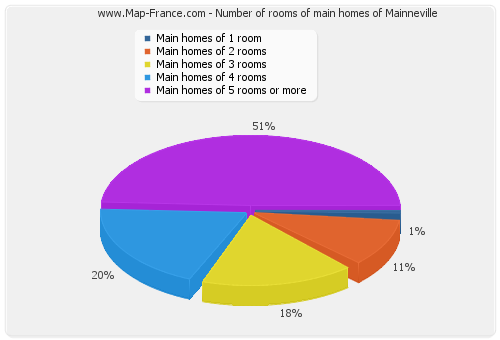 Number of rooms of main homes of Mainneville