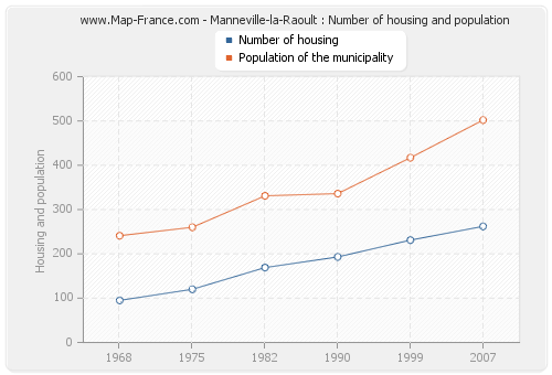 Manneville-la-Raoult : Number of housing and population
