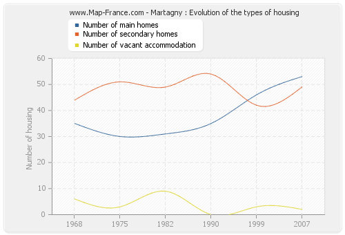Martagny : Evolution of the types of housing