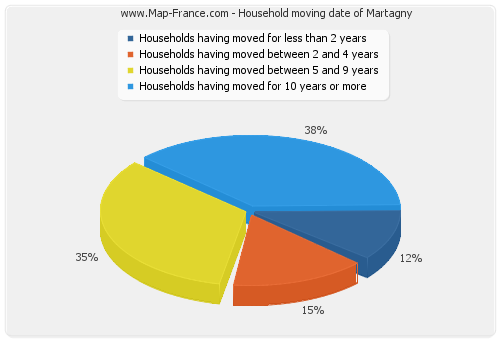 Household moving date of Martagny