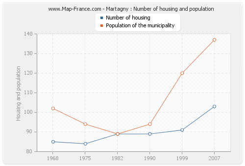 Martagny : Number of housing and population