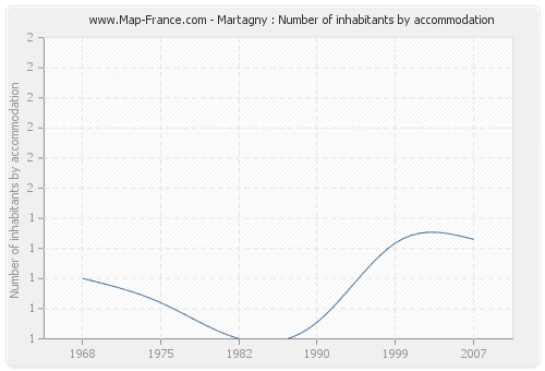 Martagny : Number of inhabitants by accommodation