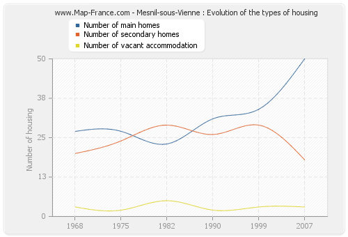 Mesnil-sous-Vienne : Evolution of the types of housing