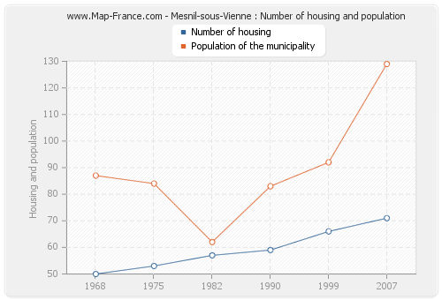 Mesnil-sous-Vienne : Number of housing and population