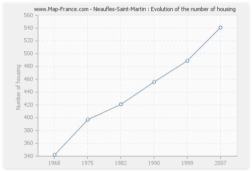 Neaufles-Saint-Martin : Evolution of the number of housing