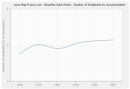 Neaufles-Saint-Martin : Number of inhabitants by accommodation