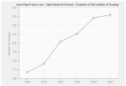 Saint-Denis-le-Ferment : Evolution of the number of housing