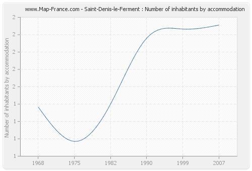 Saint-Denis-le-Ferment : Number of inhabitants by accommodation