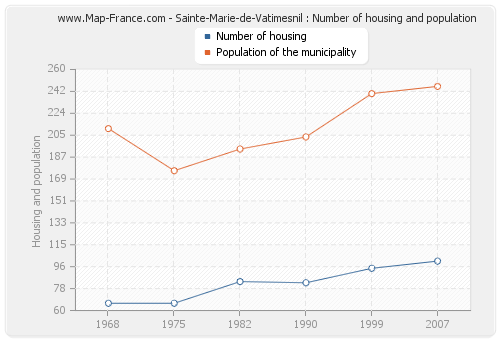 Sainte-Marie-de-Vatimesnil : Number of housing and population