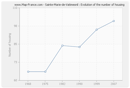Sainte-Marie-de-Vatimesnil : Evolution of the number of housing