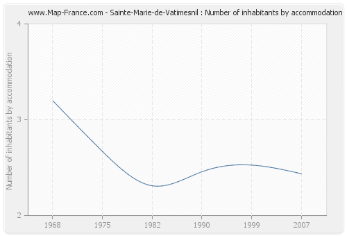 Sainte-Marie-de-Vatimesnil : Number of inhabitants by accommodation