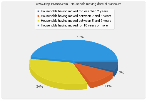 Household moving date of Sancourt