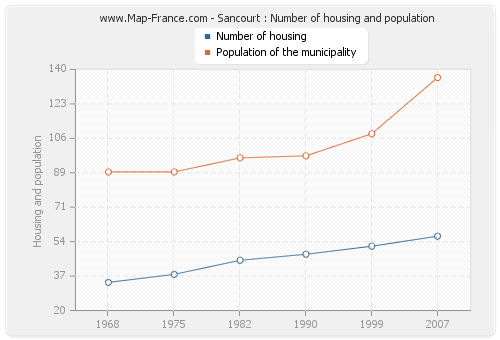 Sancourt : Number of housing and population