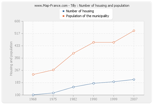 Tilly : Number of housing and population