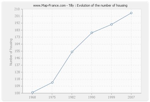 Tilly : Evolution of the number of housing