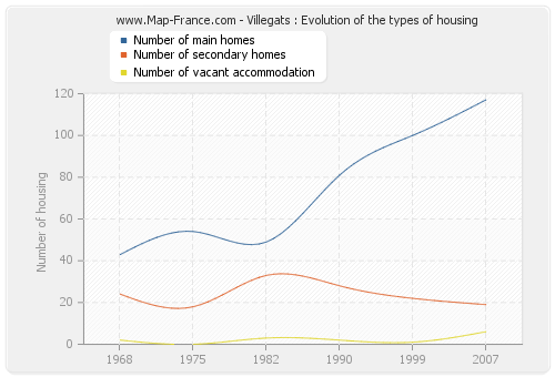 Villegats : Evolution of the types of housing
