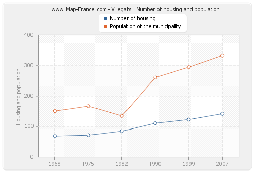 Villegats : Number of housing and population