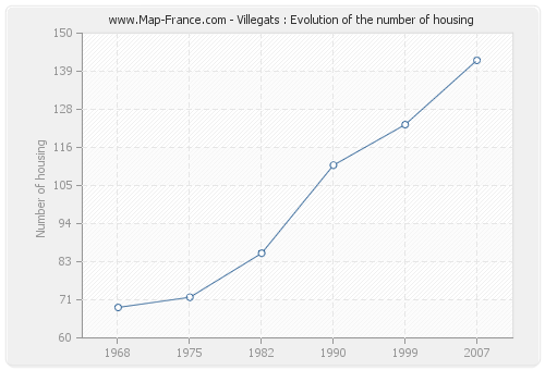Villegats : Evolution of the number of housing