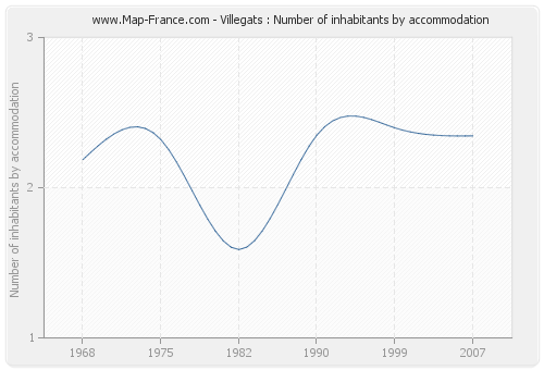 Villegats : Number of inhabitants by accommodation