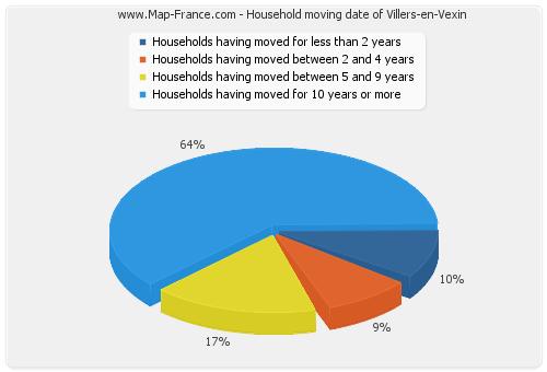 Household moving date of Villers-en-Vexin
