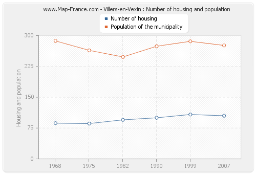 Villers-en-Vexin : Number of housing and population