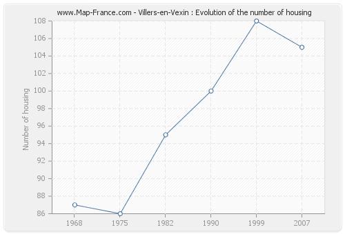 Villers-en-Vexin : Evolution of the number of housing